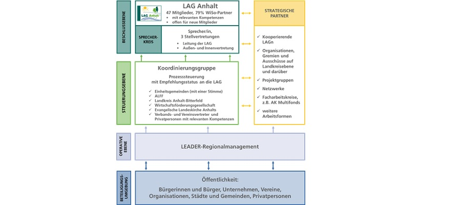 Organisationsstruktur_LAG_Anhalt.jpg